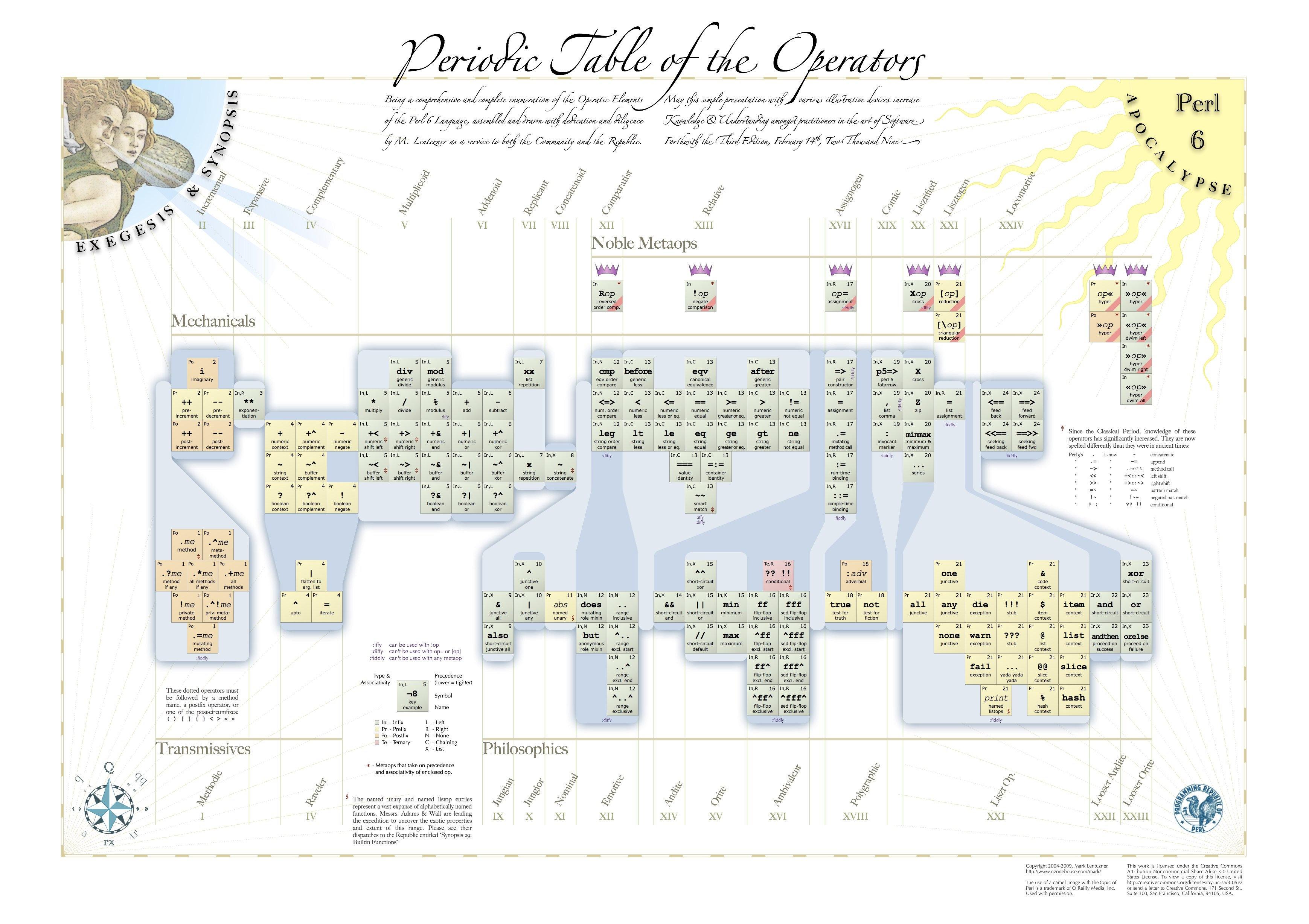 Periodic table of the perl6 operators quicklycode click to download periodic table of the perl6 operators related cheat sheets urtaz Choice Image